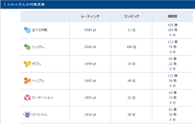 シーズン4 結果詳細.PNG